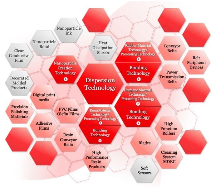 Bando's Core Technologies