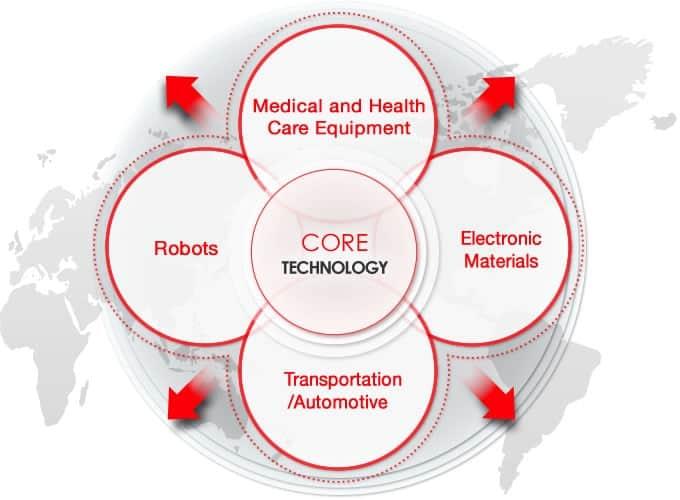 future Core