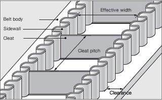 SUNLINE™ Steep Incline Belts